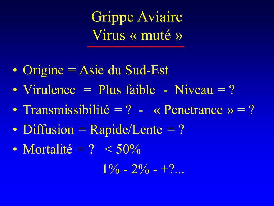 Grippe Aviaire Virus « muté »