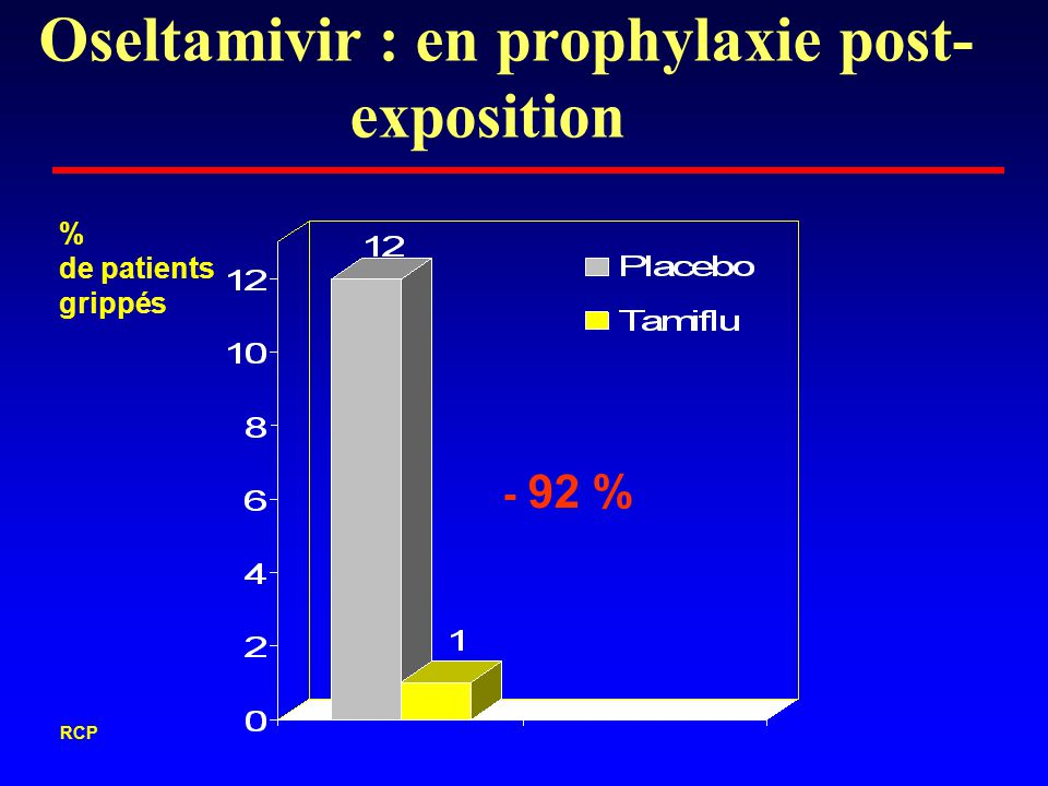 Oseltamivir : en prophylaxie post-exposition