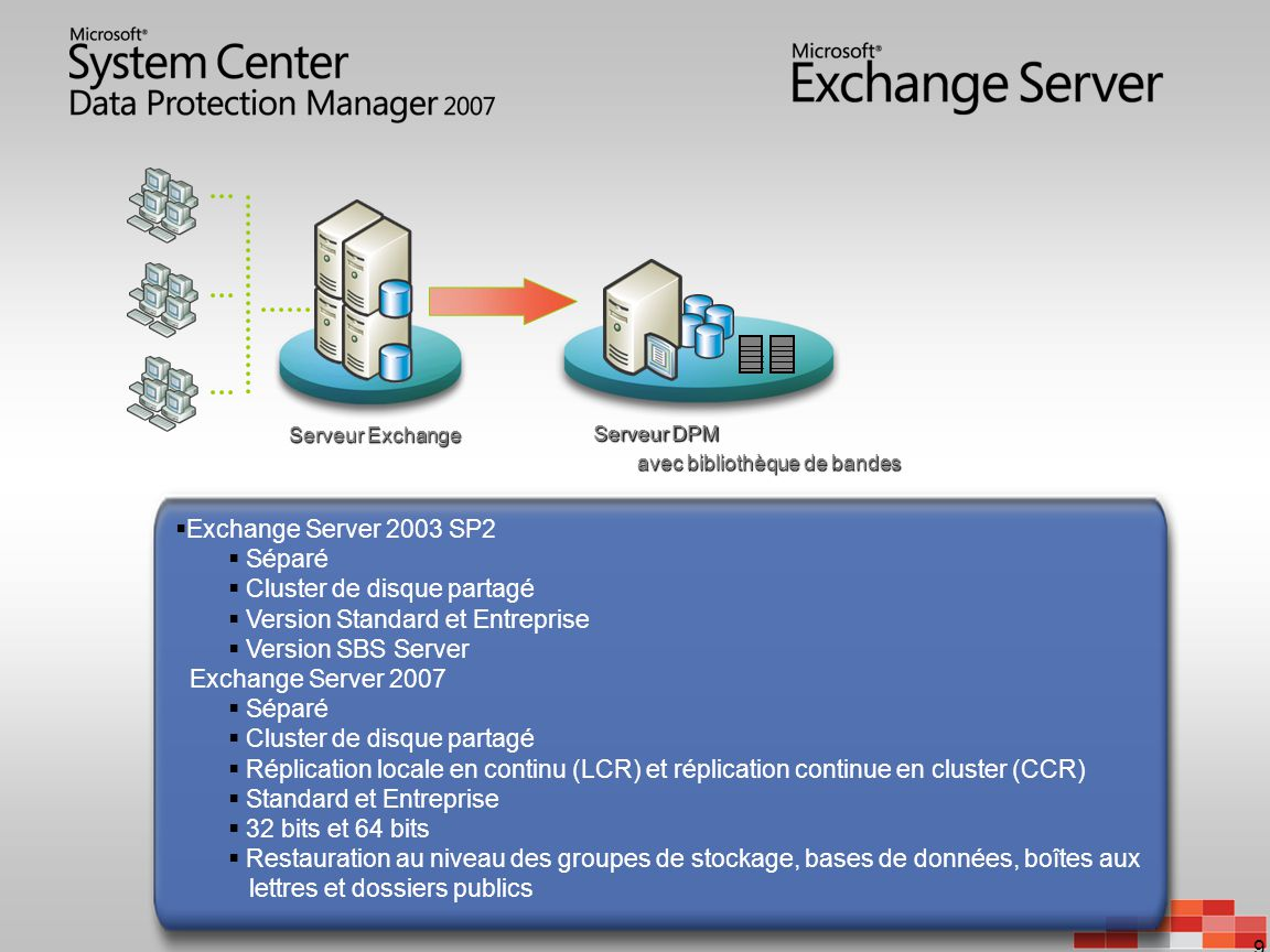 Cluster de disque partagé Version Standard et Entreprise