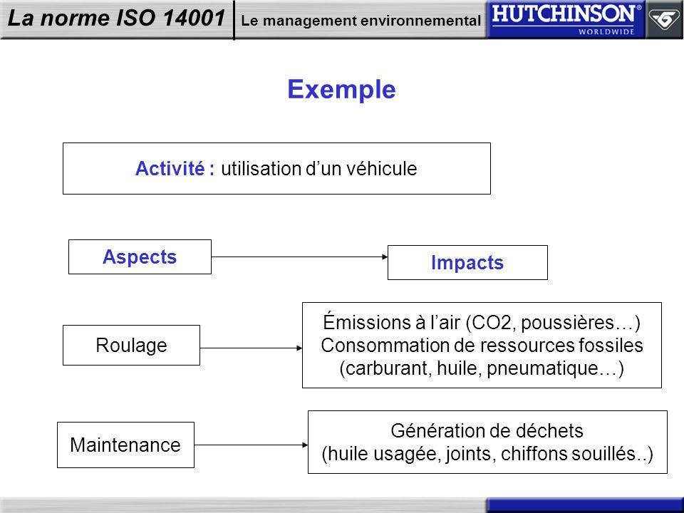 Exemple Activité : utilisation d'un véhicule Aspects Impacts