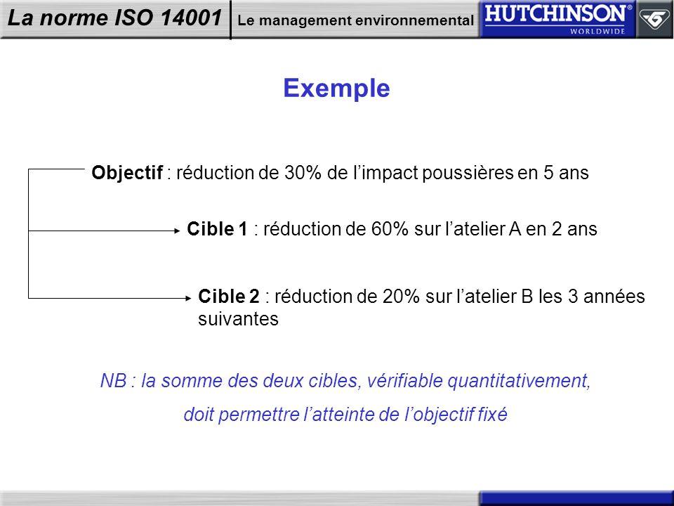 Exemple Objectif : réduction de 30% de l'impact poussières en 5 ans