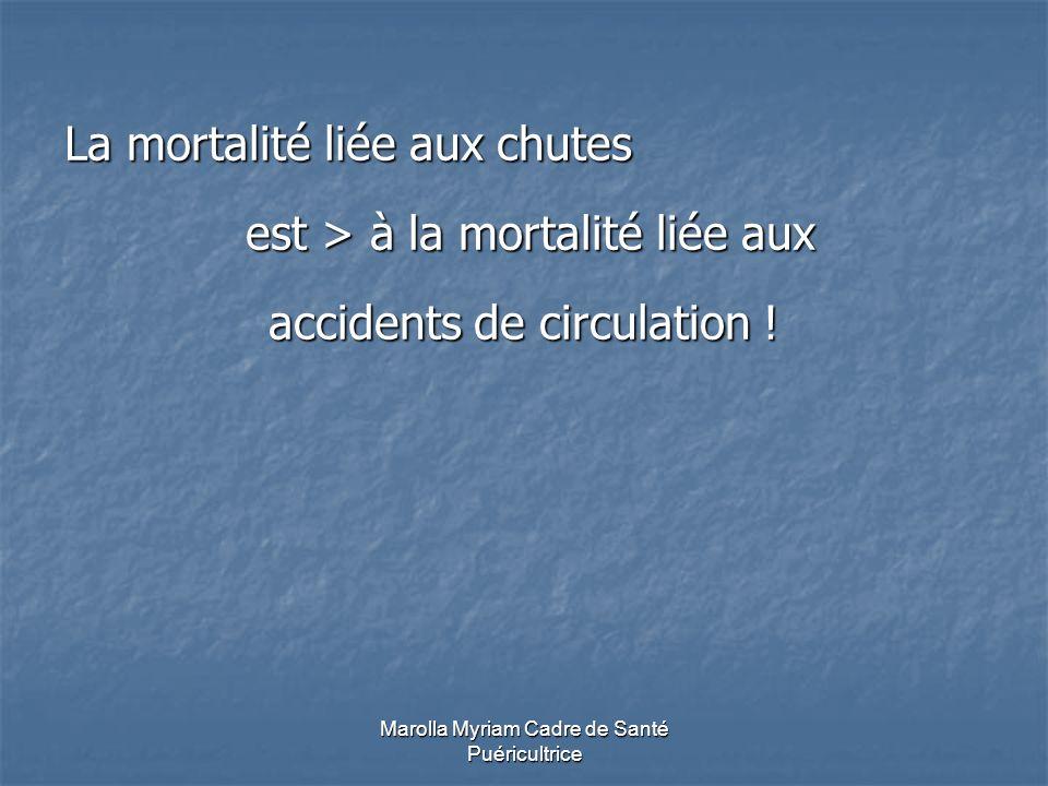 La mortalité liée aux chutes est > à la mortalité liée aux