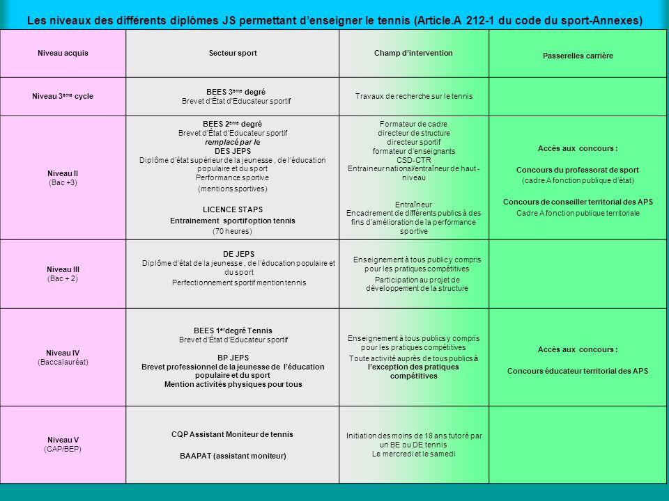 Les niveaux des différents diplômes JS permettant d'enseigner le tennis (Article.A 212-1 du code du sport-Annexes)