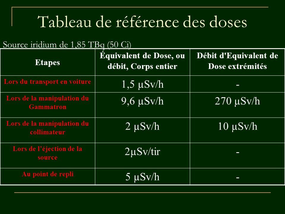 Tableau de référence des doses