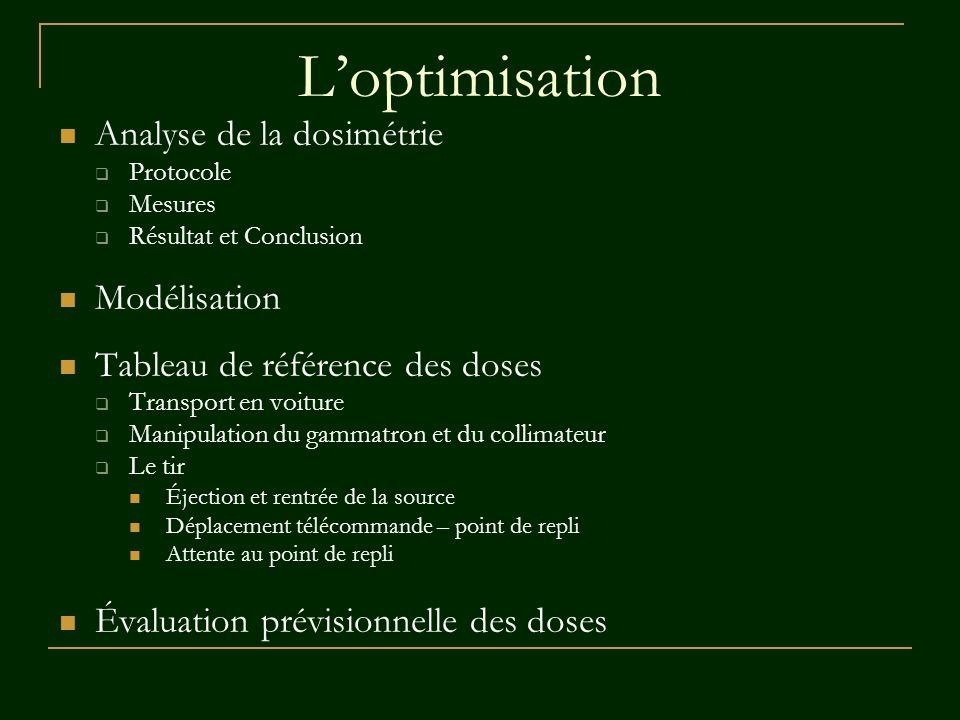 L'optimisation Analyse de la dosimétrie Modélisation
