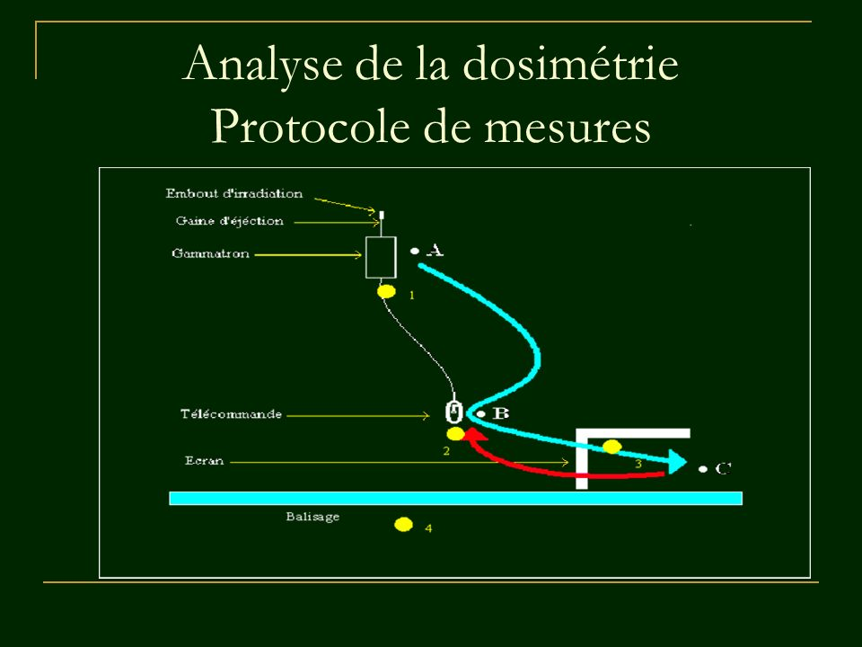 Analyse de la dosimétrie Protocole de mesures