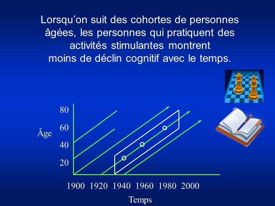 moins de déclin cognitif avec le temps.