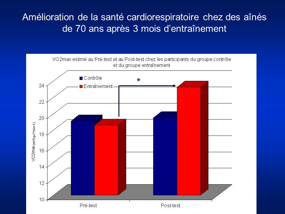 Amélioration de la santé cardiorespiratoire chez des aînés de 70 ans après 3 mois d'entraînement