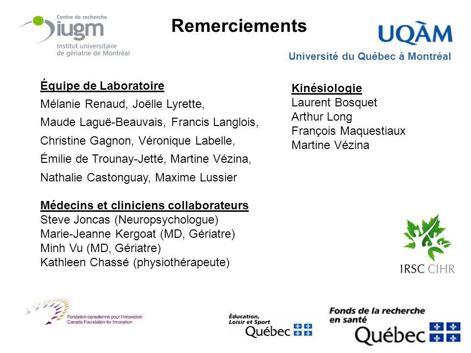 Remerciements Équipe de Laboratoire Mélanie Renaud, Joëlle Lyrette,