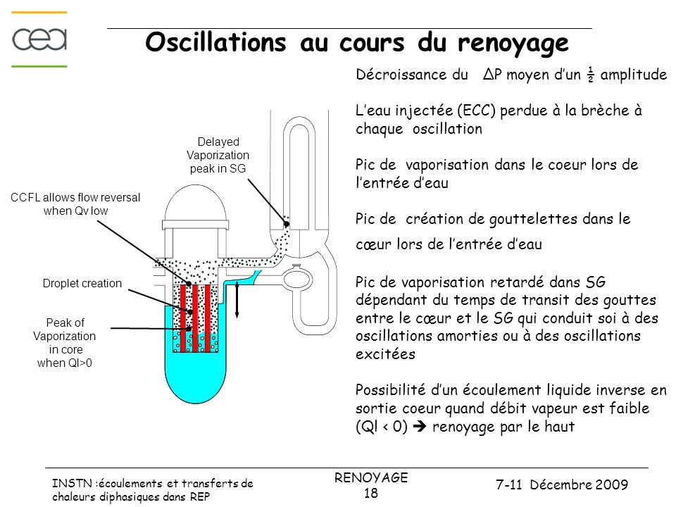 Oscillations au cours du renoyage