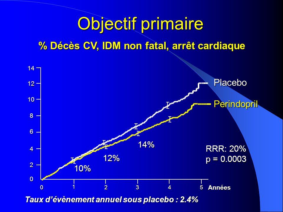 Objectif primaire % Décès CV, IDM non fatal, arrêt cardiaque Placebo