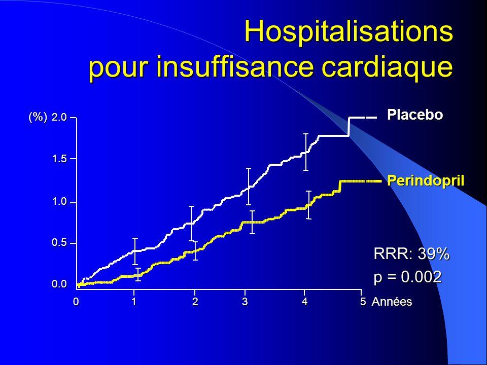 Hospitalisations pour insuffisance cardiaque