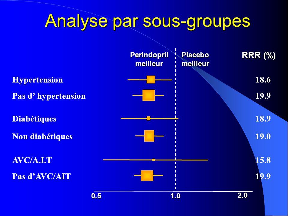 Analyse par sous-groupes