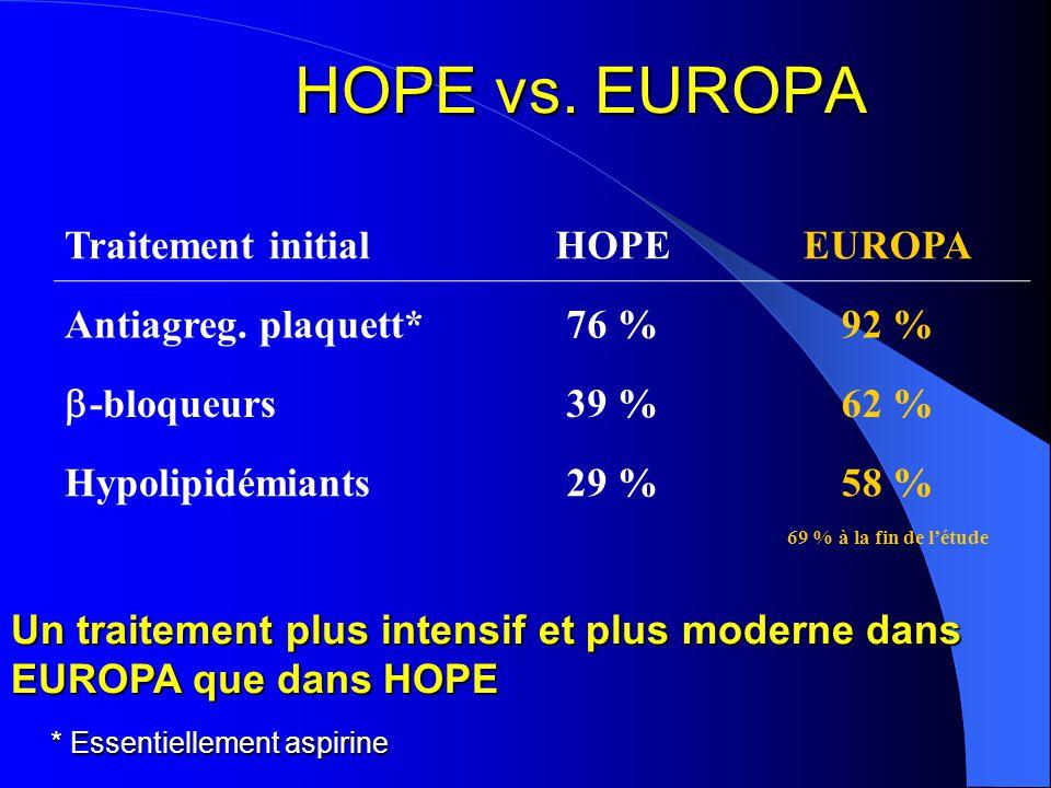 HOPE vs. EUROPA Traitement initial HOPE EUROPA Antiagreg. plaquett*