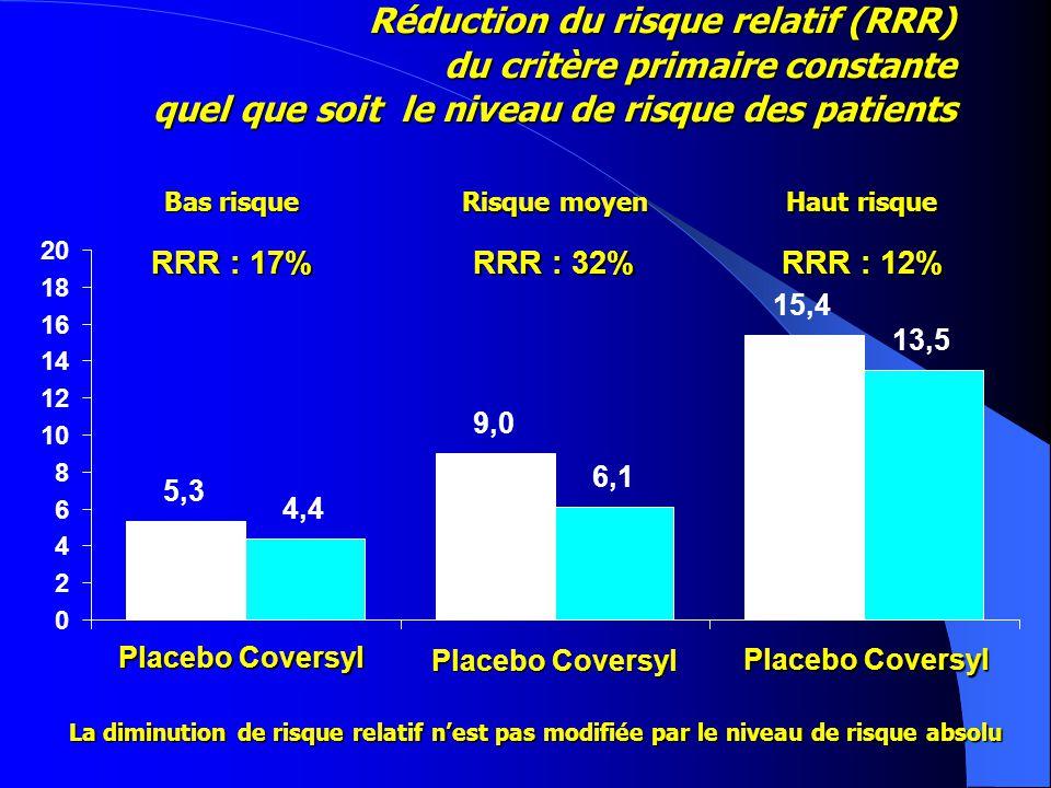Réduction du risque relatif (RRR) du critère primaire constante