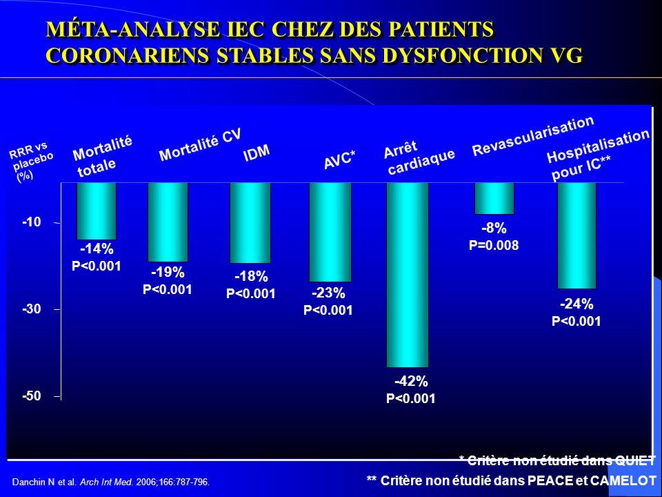 MÉTA-ANALYSE IEC CHEZ DES PATIENTS CORONARIENS STABLES SANS DYSFONCTION VG
