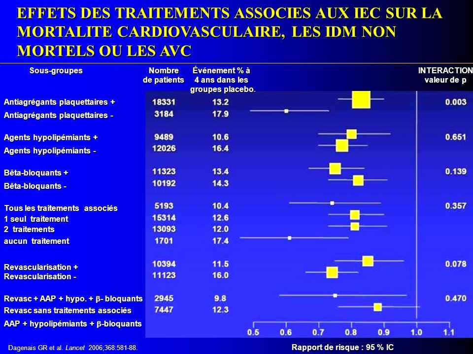 Événement % à 4 ans dans les groupes placebo INTERACTION valeur de p