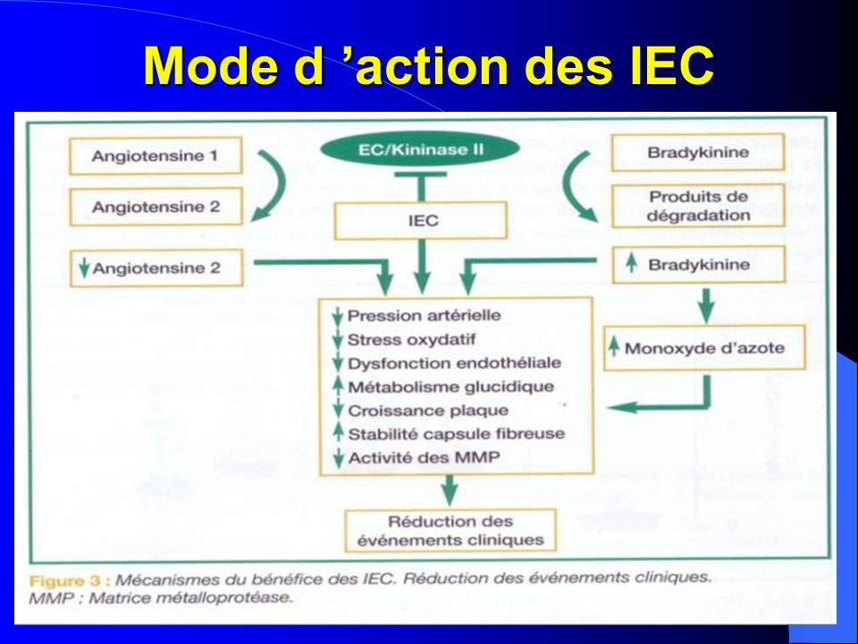 Mode d 'action des IEC