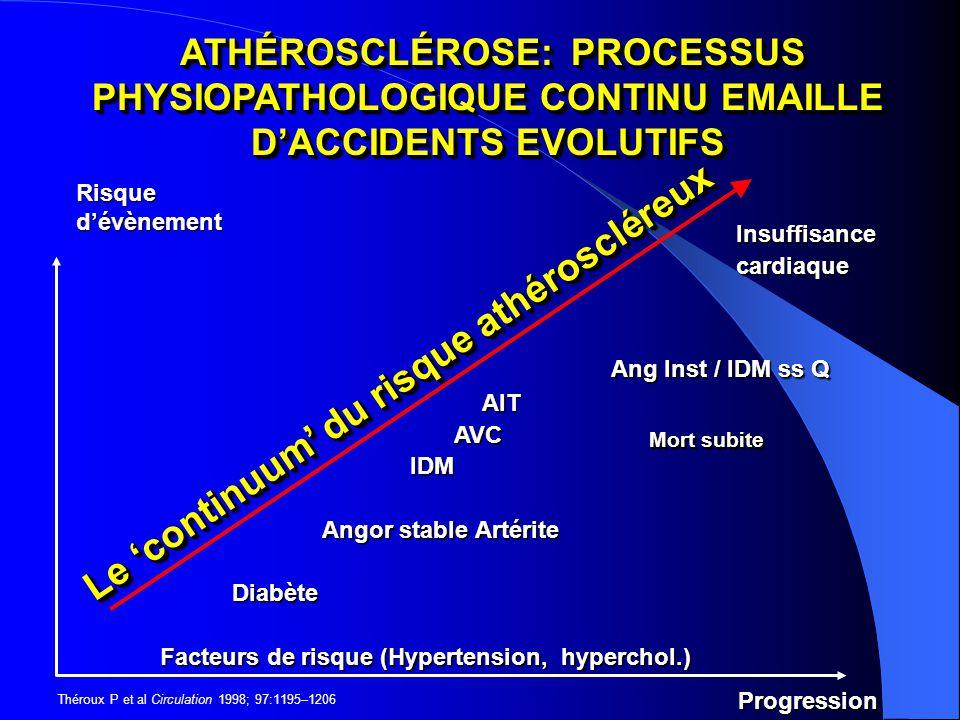 Le 'continuum' du risque athéroscléreux