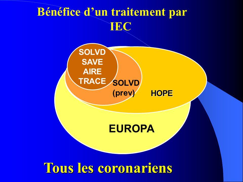 Tous les coronariens Bénéfice d'un traitement par IEC EUROPA SOLVD
