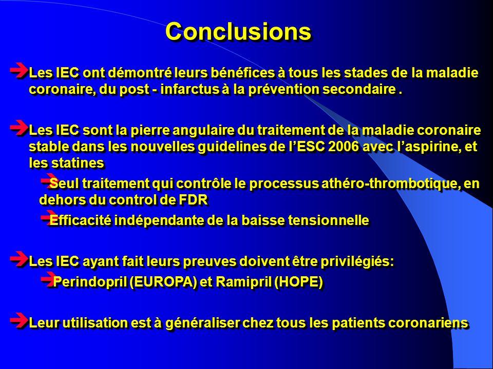 Conclusions Les IEC ont démontré leurs bénéfices à tous les stades de la maladie coronaire, du post - infarctus à la prévention secondaire .