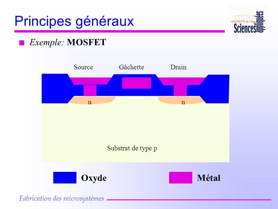 Principes généraux Exemple: MOSFET Oxyde Métal Source Gâchette Drain n