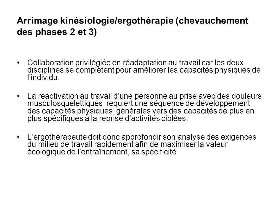 Arrimage kinésiologie/ergothérapie (chevauchement des phases 2 et 3)