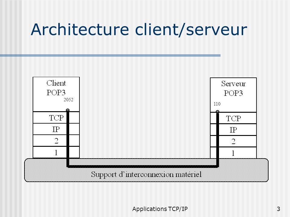 Protocoles application ppt video online t l charger for Architecture client serveur