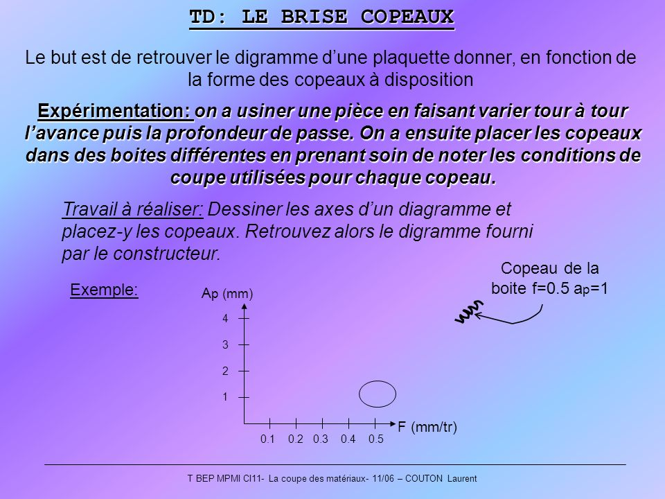TD: LE BRISE COPEAUX Le but est de retrouver le digramme d'une plaquette donner, en fonction de la forme des copeaux à disposition.