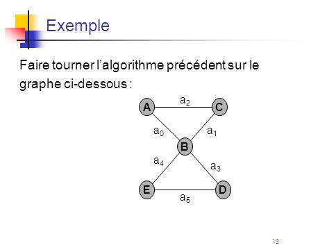 Exemple Faire tourner l'algorithme précédent sur le
