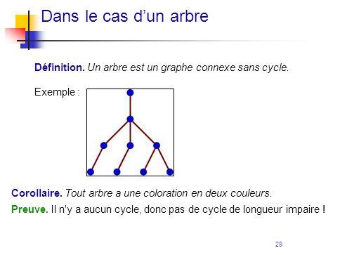 Dans le cas d'un arbre Définition. Un arbre est un graphe connexe sans cycle. Exemple : Corollaire. Tout arbre a une coloration en deux couleurs.
