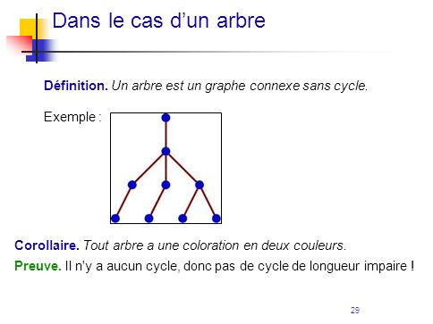 Dans le cas d'un arbreDéfinition. Un arbre est un graphe connexe sans cycle. Exemple : Corollaire. Tout arbre a une coloration en deux couleurs.