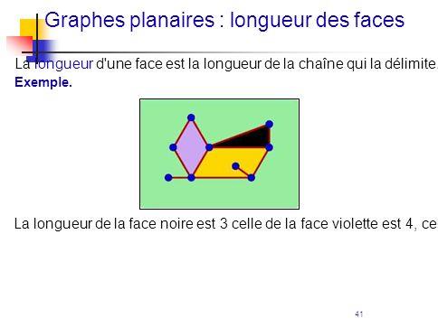 Graphes planaires : longueur des faces