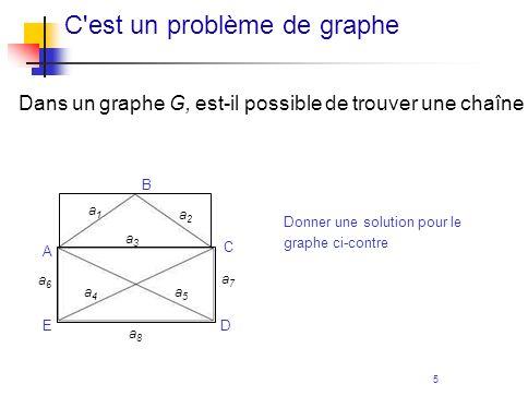 C est un problème de graphe