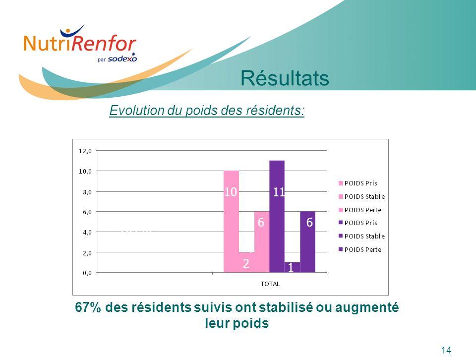 67% des résidents suivis ont stabilisé ou augmenté leur poids