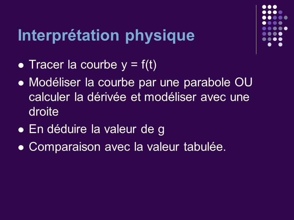 Interprétation physique