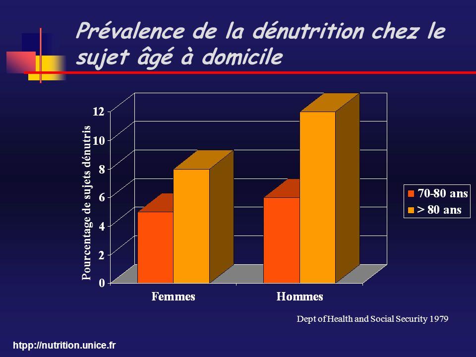 Prévalence de la dénutrition chez le sujet âgé à domicile