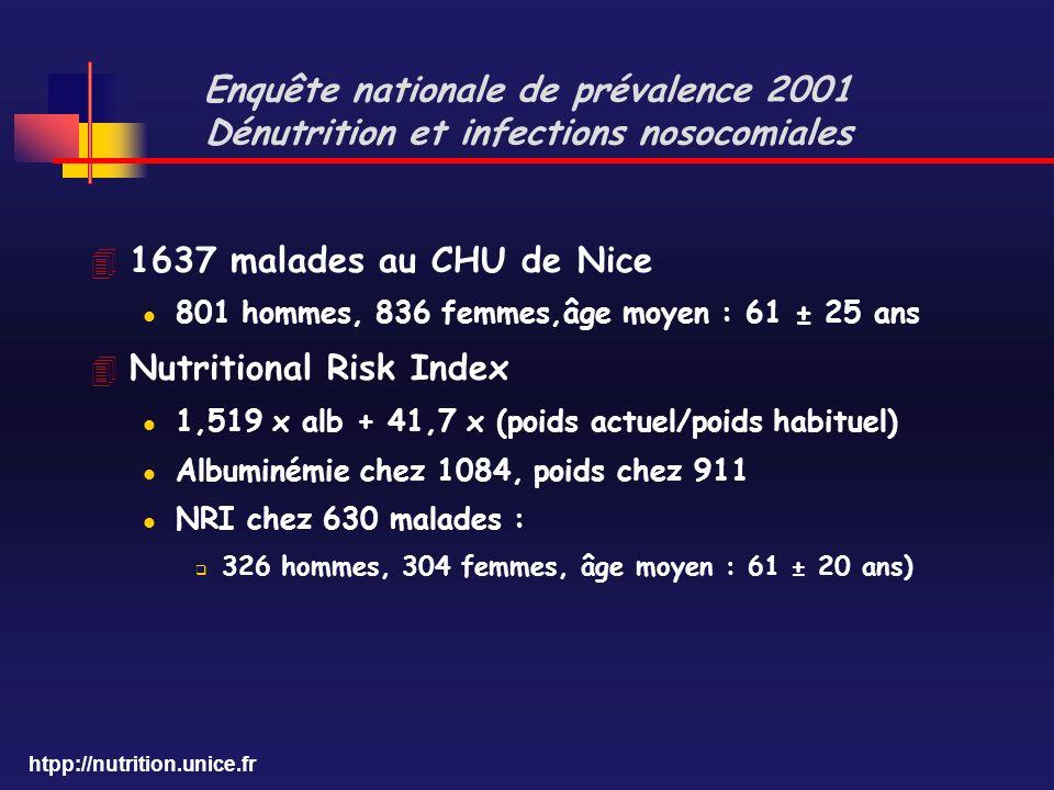 Nutritional Risk Index