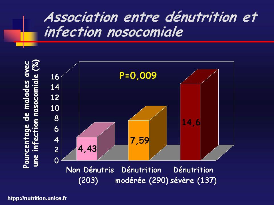 Association entre dénutrition et infection nosocomiale