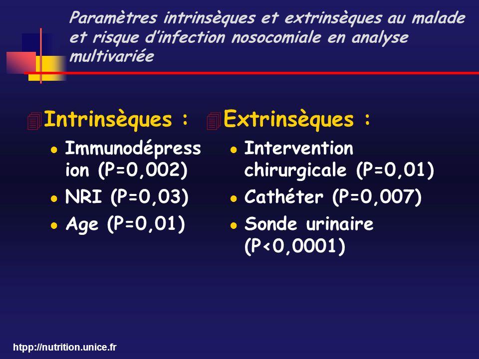 Intrinsèques : Extrinsèques : Immunodépression (P=0,002) NRI (P=0,03)