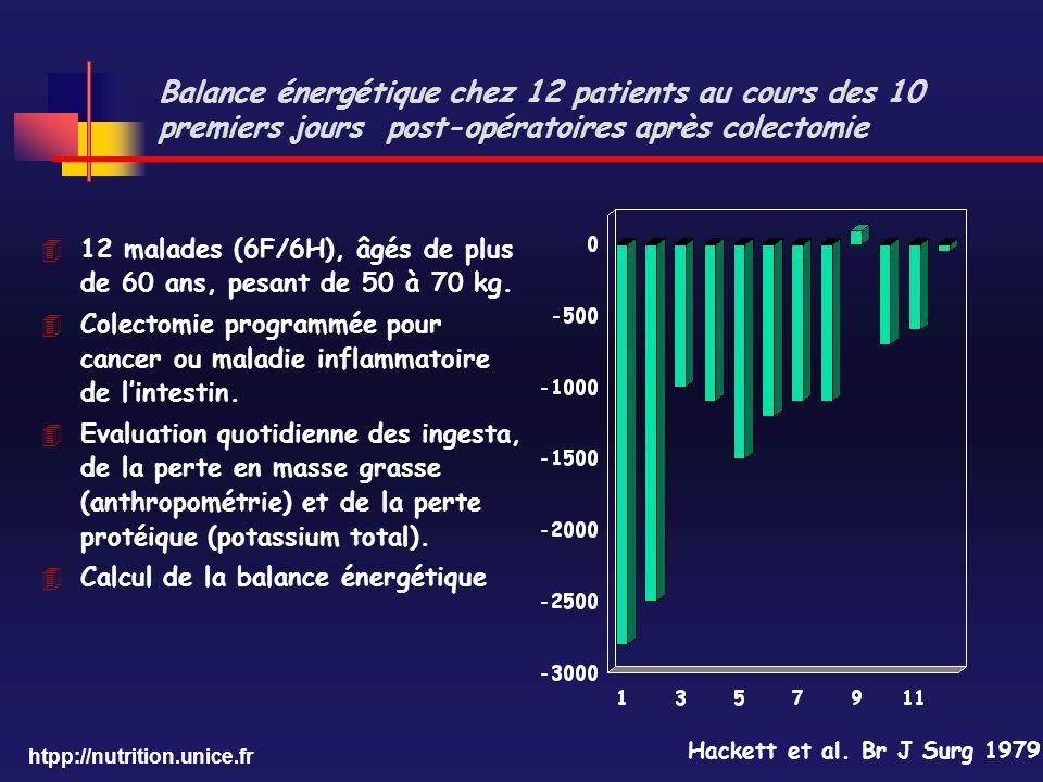 Balance énergétique chez 12 patients au cours des 10 premiers jours post-opératoires après colectomie