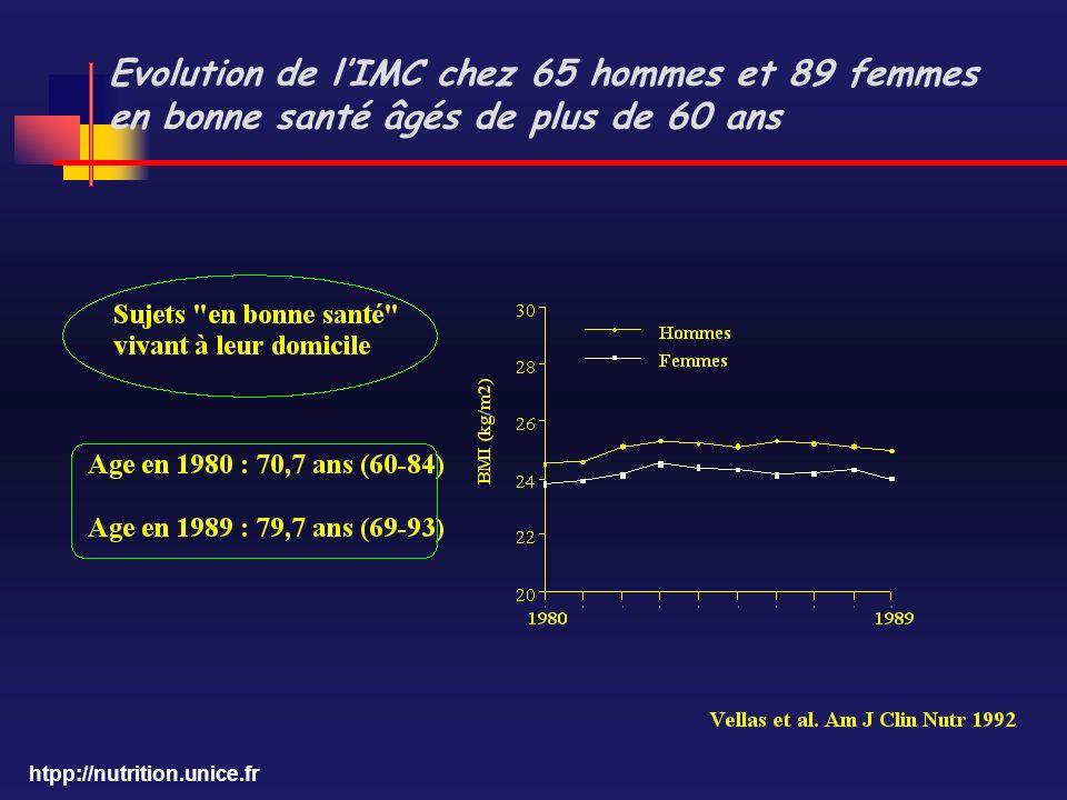Evolution de l'IMC chez 65 hommes et 89 femmes en bonne santé âgés de plus de 60 ans