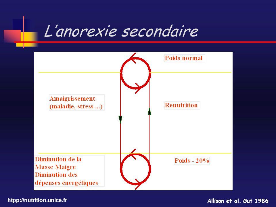 L'anorexie secondaire