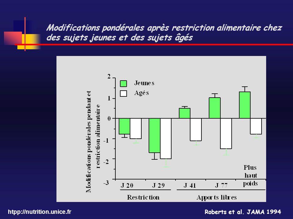 Modifications pondérales après restriction alimentaire chez des sujets jeunes et des sujets âgés