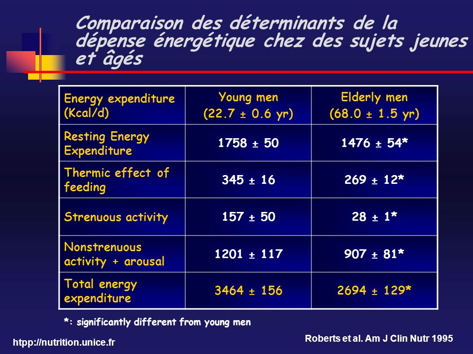 Comparaison des déterminants de la dépense énergétique chez des sujets jeunes et âgés