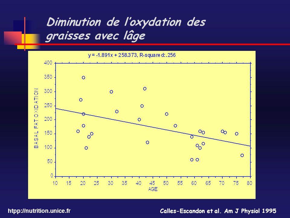 Diminution de l'oxydation des graisses avec lâge