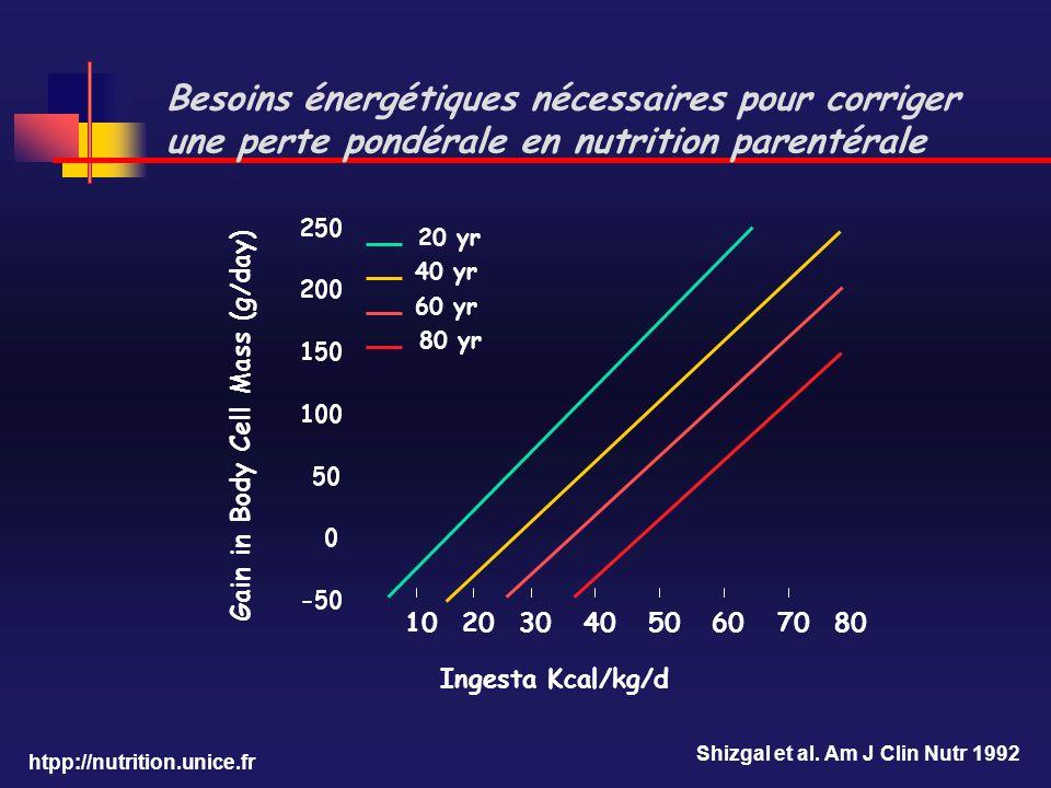 Besoins énergétiques nécessaires pour corriger une perte pondérale en nutrition parentérale