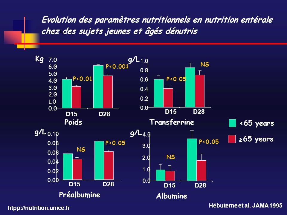 Evolution des paramètres nutritionnels en nutrition entérale chez des sujets jeunes et âgés dénutris