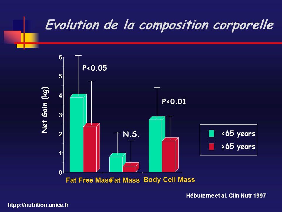 Evolution de la composition corporelle
