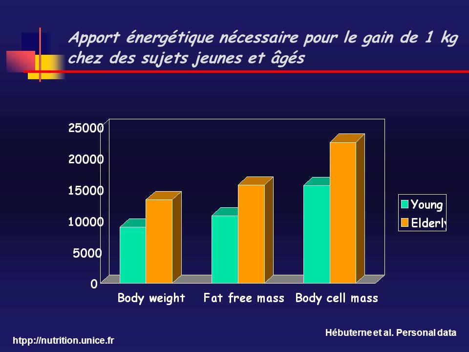 Apport énergétique nécessaire pour le gain de 1 kg chez des sujets jeunes et âgés